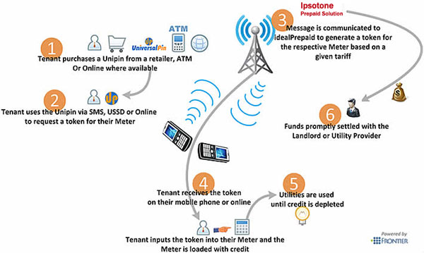 Prepaid Electricity How It Works