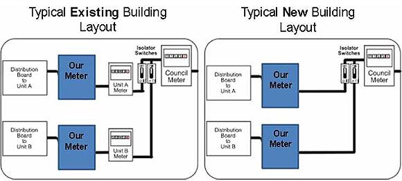 meterLayout prepaid meter installation, sales, advice, prepaid electricity